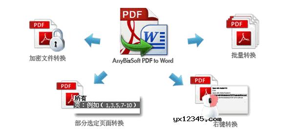 AnyBizSoft PDF to Word的功能效果图