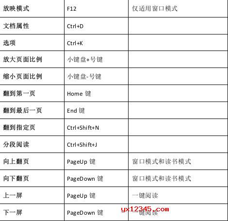 Apabi Reader快捷键列表