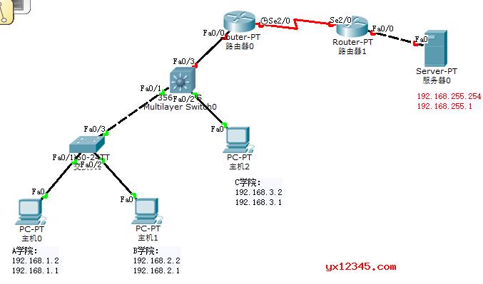 用Cisco Packet Tracer做的网络拓扑图