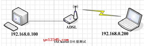 局域网网络吞吐量与性能测试示意图