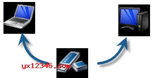 USB设备设置