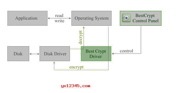 BestCrypt的工作原理图