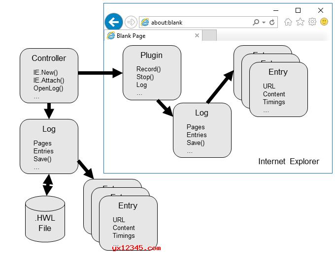 自动化HTTP测试