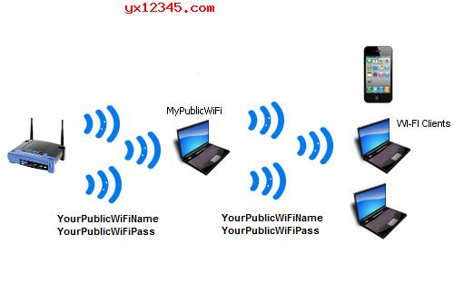 电脑共享wifi效果图1