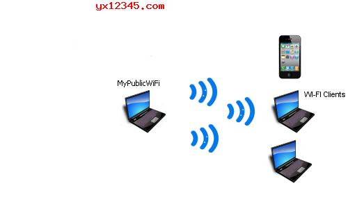 电脑共享wifi效果图2